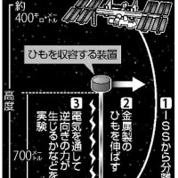 今日以降使えるダジャレ『2147』【科学】■宇宙ごみ掃除へ実験…ひもつけて電気流し落とす
