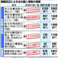 箱根・御節・民主党=感動・信用失墜・嘘!