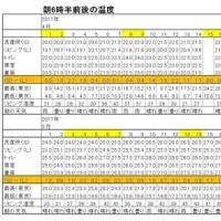今朝(5月21日)の東京のお天気:晴れ、5月の温度統計、5月(後半)の作品:花を持つ童子