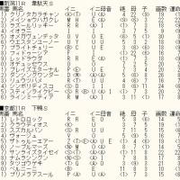 「オークス」未掲載13頭のカバラ暗示とWIN5対象レースのカバラ暗示