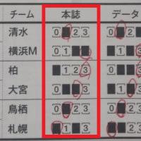 第933回totoGOAL3 「totoMEGAレボリューション」「袋とじ大予言」で2等が的中!