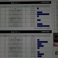 第18節ホーム徳島戦予習