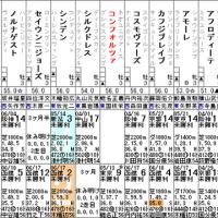 【コンフォルツァ】6/25函館6R 3歳未勝利・出走確定