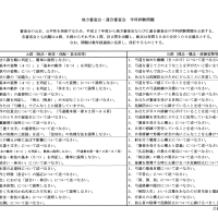 平成28年度 無指定~五段審査の学科問題集