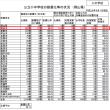 公立学校施設の耐震改修状況調査の結果。文部科学省調査結果。岡山県内の各市町村の耐震化率の表