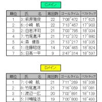 4/23(日)ORM リザルトアップ③