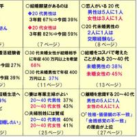 統計が示す安倍晋三の「アベノミクスの果実を全国津々浦々」はペケ 「国民各階層上から下まで」もペケ