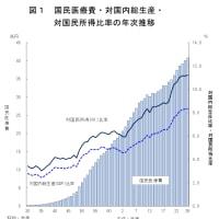 平成26年度の国民医療費:1人当たり32.1万円、総額40.8兆円のうち23.9兆円(58.6%)が65歳以上