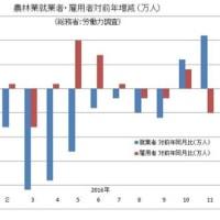 増加に転じるか、農業人口