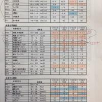 4/25病院検査結果 血液・レントゲン・エコー・脳底