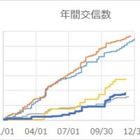 年間交信数[2016]