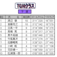 3/19(日)ORM 予選リザルト