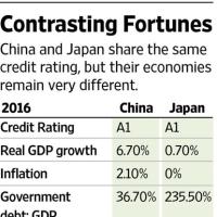 中国の格下げ、日本のバブル崩壊を想起 似通う経済状況