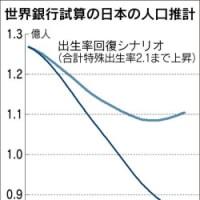 先進国人口減時代における外国人獲得競争~日本は人口減に拍車?
