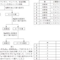 大学入試センター試験・化学 4