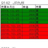 結局、JR九州は167,805円