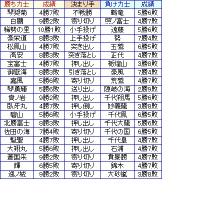 大相撲01月場所11日目