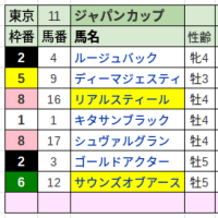 ジャパンカップ(結果)的中!
