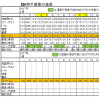 今朝(2月26日)の東京のお天気:晴れ、2月の温度統計、(2月の作品:祈りの像)