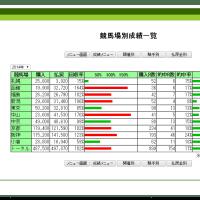 2014年の馬券収支報告。