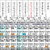 【クレッシェンドラヴ】2/26中山6R 3歳未勝利・出走確定
