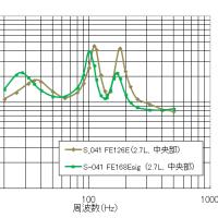 <S-041>����İ��¬����6���ʥ�˥å��ѹ���FOSTEX FE168E����