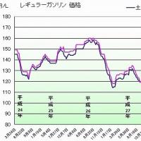 ガソリン価格118円/L