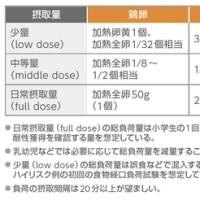 「食物アレルギー診療ガイドライン2016」のポイント