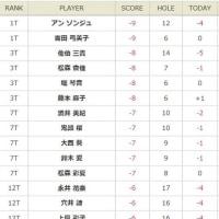 2017フジサンケイレディスクラシック最終日速報12:07・・・アンソンジュ、吉田弓美子-9でトップ