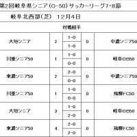 県シニアリーグOー50試合結果