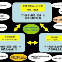 本日のつぶやきと今日も一押しの動画。怪しい公有地 追及【国会中継 】2月24日 似非保守とも言われる日本維新の会ですが