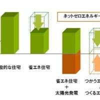 平成28年度ZEH住宅実績報告