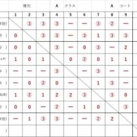 浦安ジュニア 春季研修大会 結果速報