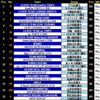 ■ 開幕戦岡山決勝 GT500はKeeperTOMS、GT300は初音ミクAMG優勝【SuperGT】