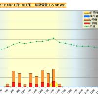 10月17日 時間別発電量