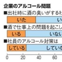 朝日新聞と岡山県立大学の論旨によれば、国会の100%で「お酒で問題を起している議員がいる」だそうです。
