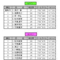 11/20(日)ファミカツ リザルトアップ①
