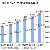 日本の電子商取引市場規模の伸び率