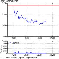 ソニーは反落、短期的な過熱感から利益確定売りが先行