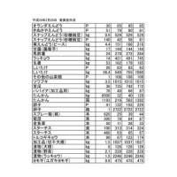 平成29年2月25日 奄美産市況