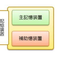 パソコン基礎知識 第3章 Lesson1(記憶装置とは…)