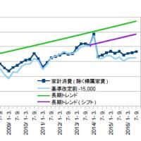 GDP改定・消費増税の偶然と必然