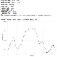 岩湧山☆☆☆「七つ道めぐり」1day完走