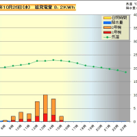 10月26日 時間別発電量