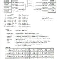 全社愛知県大会1回戦・2回戦訂正版