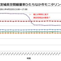 備忘録 福島原発事故直後の放射能汚染に関するTwitter投稿まとめ(9) 2011年4月20日~2011年4月25日
