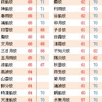 【艦これ】 リランカより報告