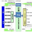 トータル マネジメント システム