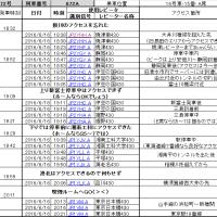 新幹線でD-STAR 第5弾 ~のぞみとこだまの比較~