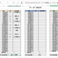活動記録表の作成